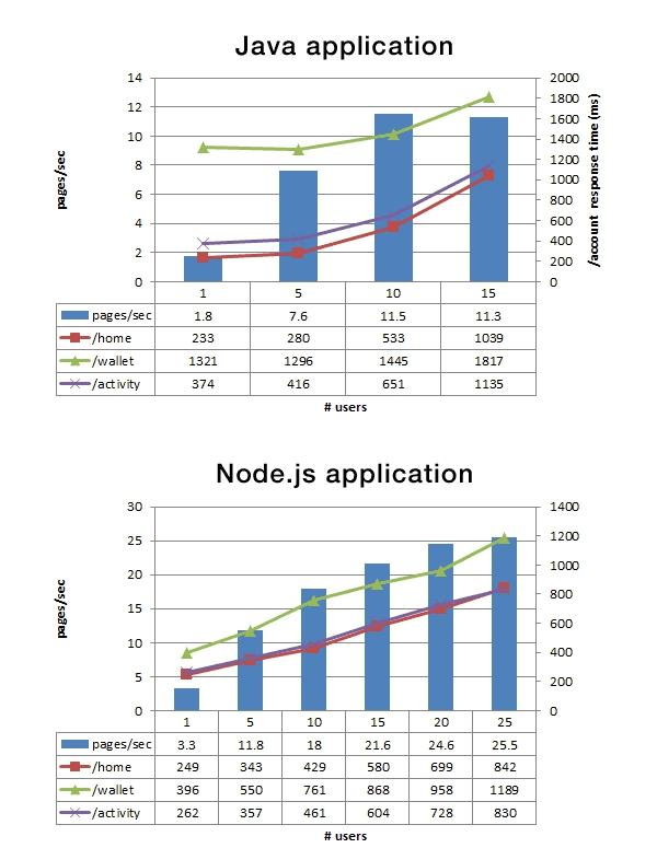 nodejsperformance